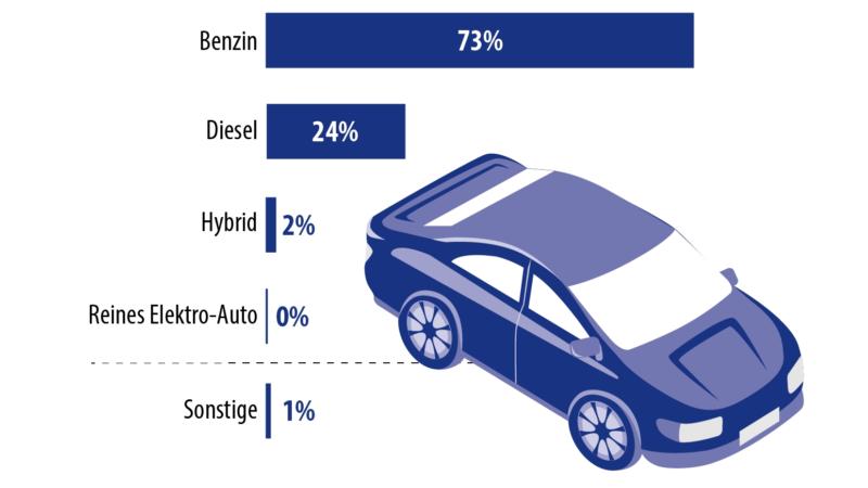 Deutsche Konsumenten öffnen sich für Elektromobilität