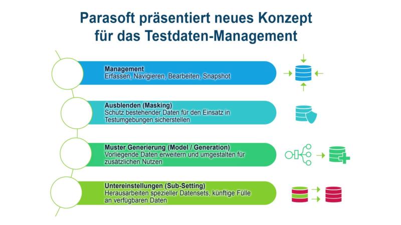 Parasoft stellt grundlegend neues Konzept für das Testdaten-Management vor