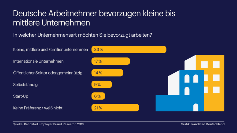 Deutsche Arbeitnehmer bevorzugen den Mittelstand