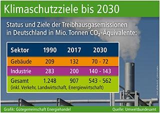 Klimaschutz erfordert Energie-Transparenz