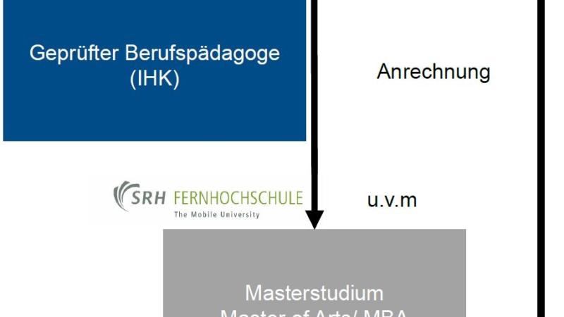 Ihr Türöffner: Das Master-Zertifikat der LKS