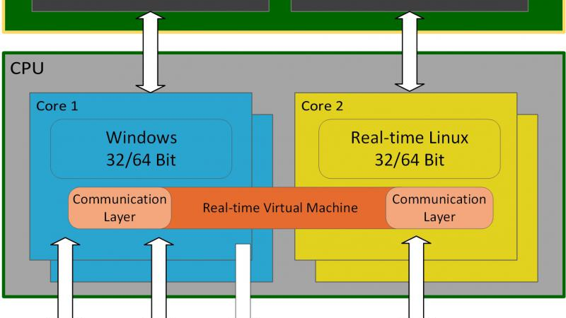 Windows CE (Embedded Compact) end of life – migration path for real-time solutions