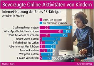 Bevorzugte Online-Aktivitäten von Kindern