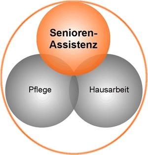 Senioren-Assistenz/Plöner Modell –