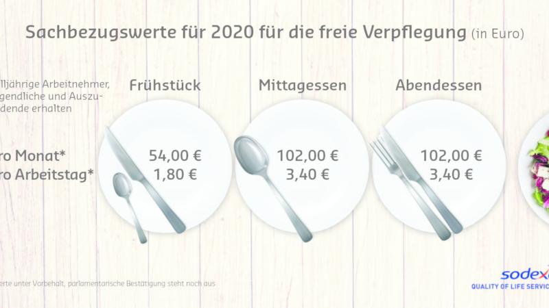 Sachbezugswert für Verpflegung steigt 2020 auf 3,40 Euro pro Arbeitstag