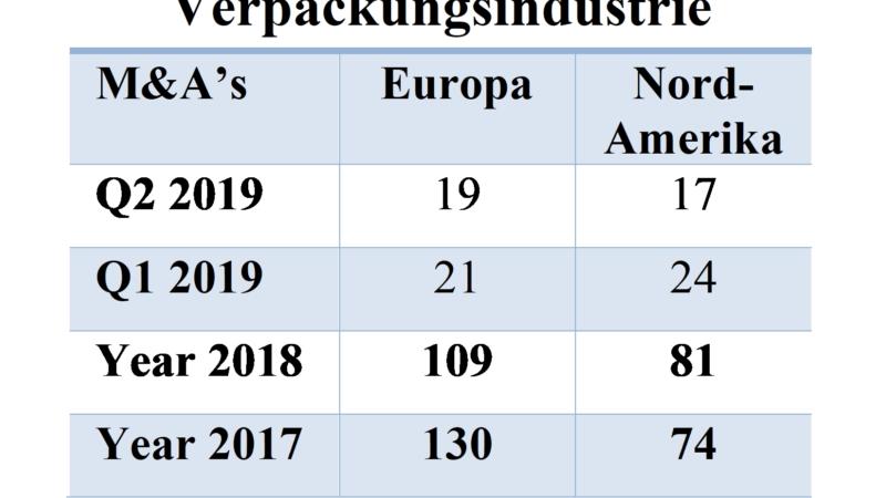 Verpackungsmarkt 1. Halbjahr 2019: