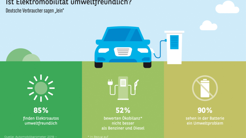 Studie Automobilbarometer 2019 – International