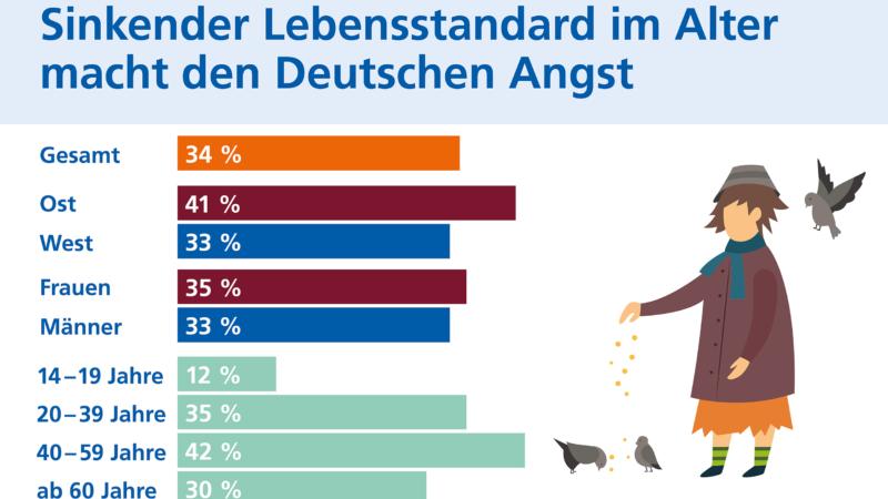 Altersarmut macht vielen Deutschen Angst