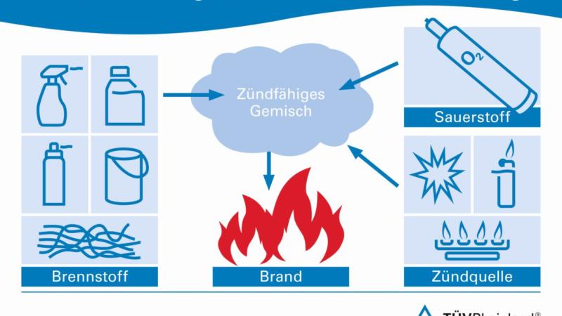 TÜV Rheinland: Brandrisiken am Arbeitsplatz frühzeitig erkennen
