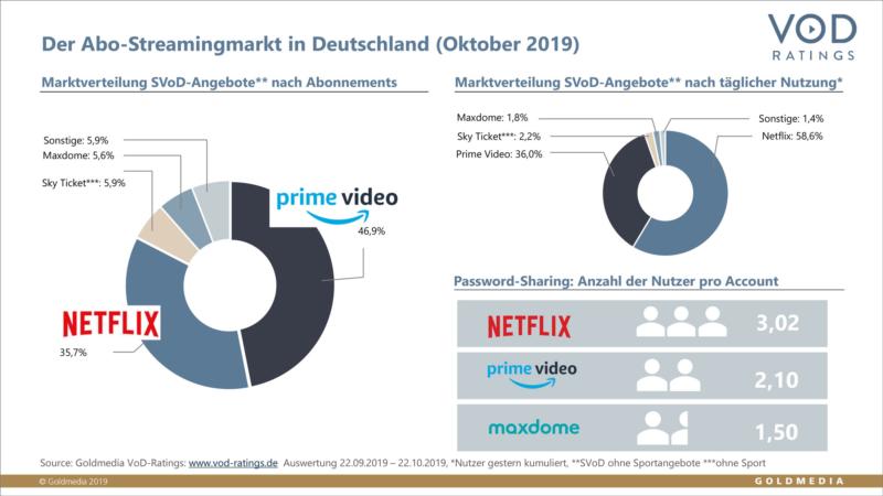 Aufbruch im Streamingmarkt