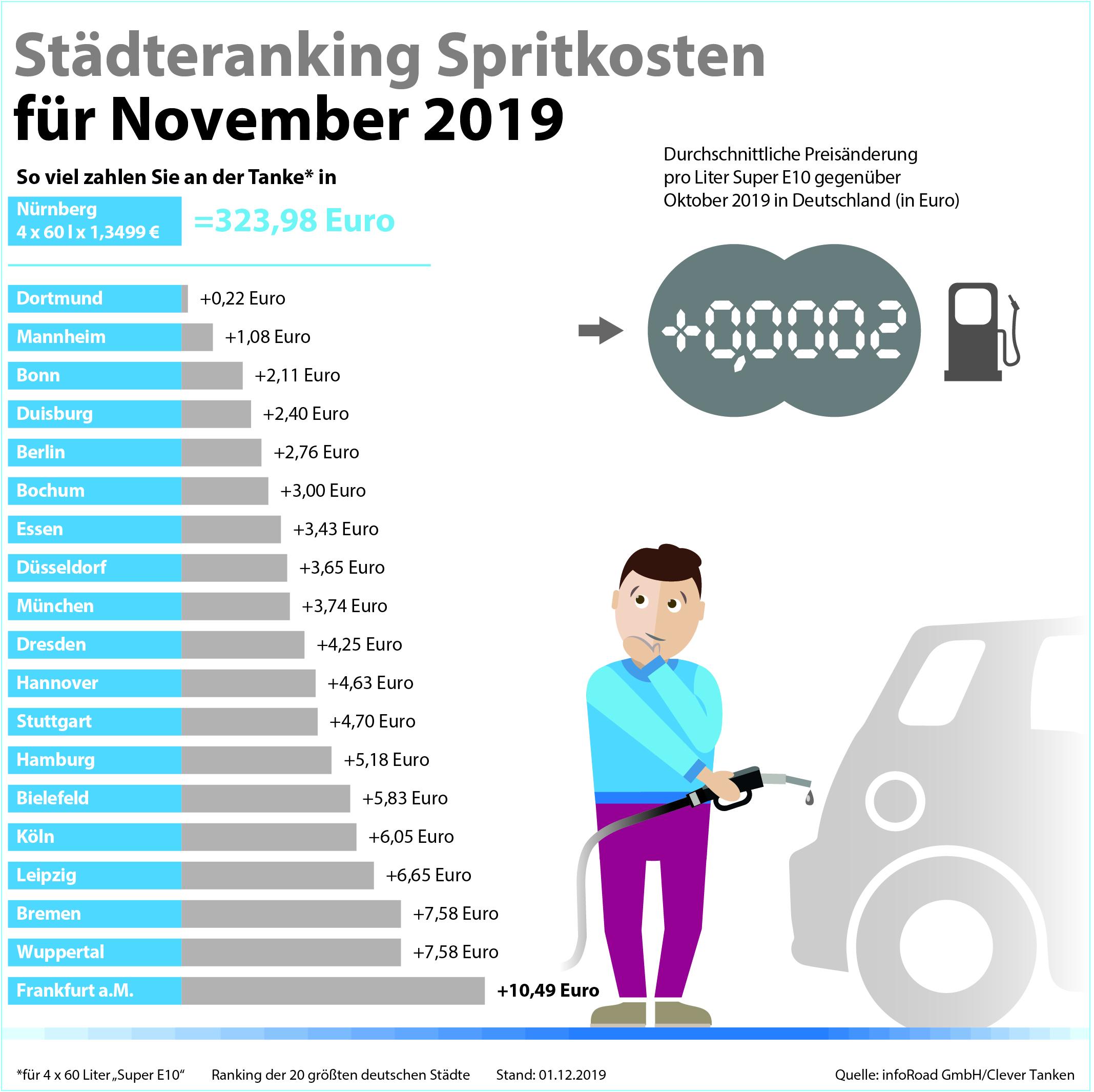 Clever Tanken: Preise für Benzin und Diesel verharren im November auf Vormonatsniveau