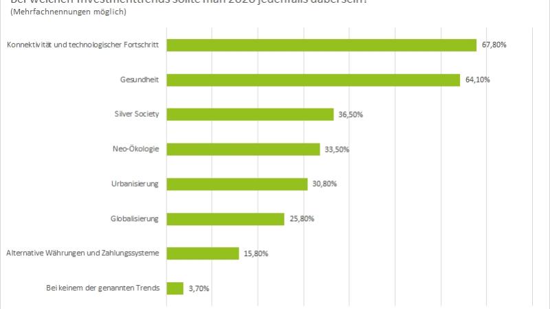 Börsenausblick 2020: Technologie und Gesundheit bringen Rendite