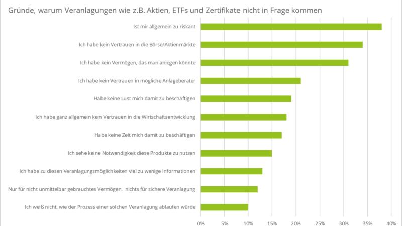 Deutschlands Sparer brauchen Vertrauen und Informationen
