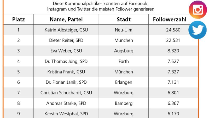 Social-Media-Studie zur Kommunalwahl 2020 in Bayern