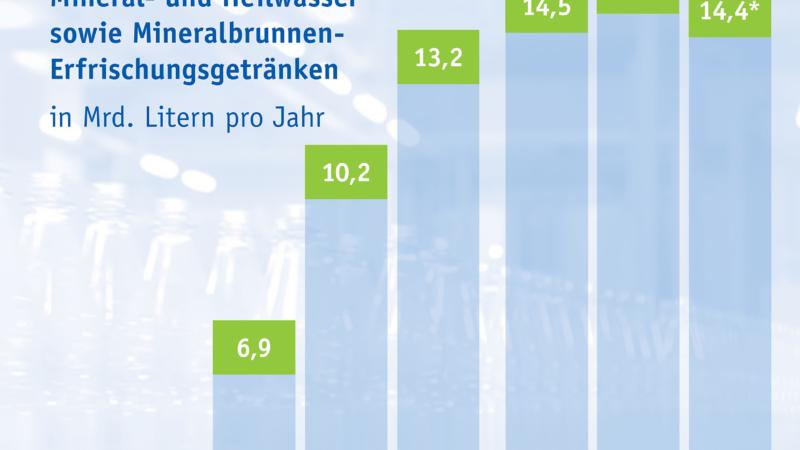 Mineralwasser-Absatz 2019: Mineral- und Heilwasser weiterhin mit hohem Pro-Kopf-Verbrauch