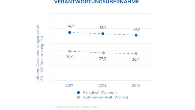 Index belegt: Deutsche gehen nicht klug mit Verantwortung um