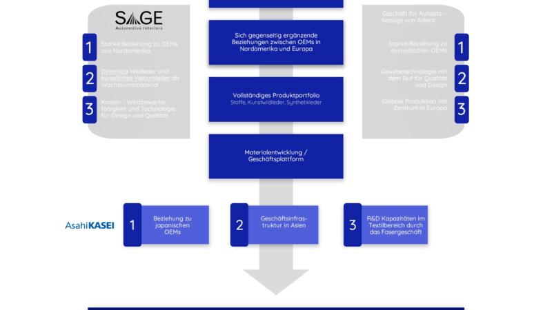 Sage Automotive Interiors übernimmt das Geschäft für Autositzbezüge von Adient