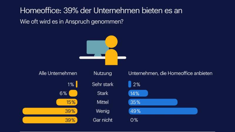 So sind deutsche Unternehmen fürs Home Office gerüstet