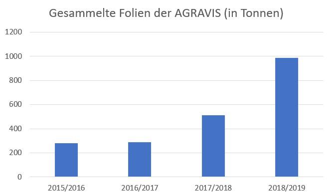 AGRAVIS leistet wesentlichen Beitrag zum Klimaschutz