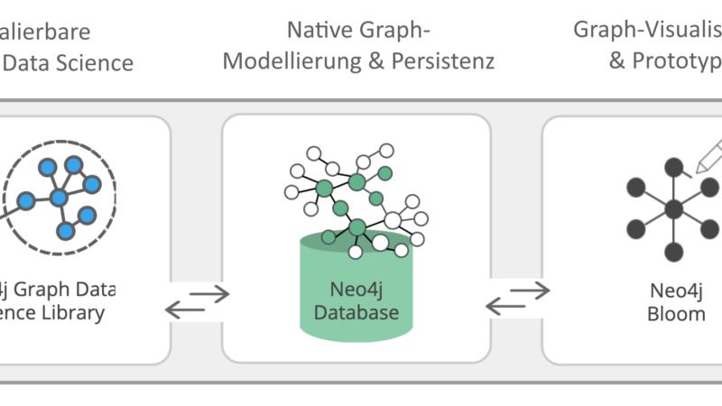 Neo4j for Graph Data Science: Erstes Enterprise Framework für Data Scientists