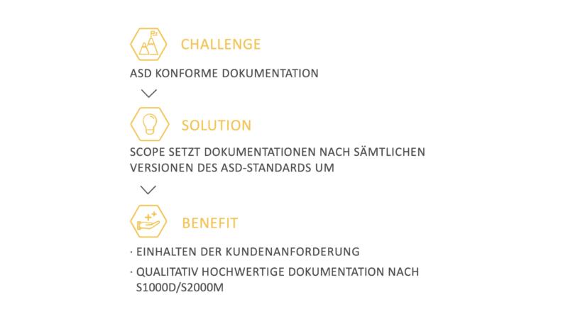 Standardisierung in der Technischen Dokumentation