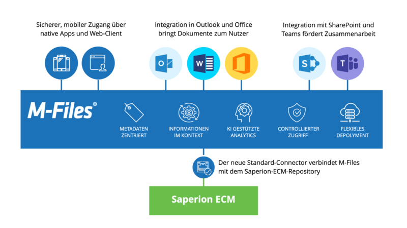 M-Files bietet Saperion-Connector an