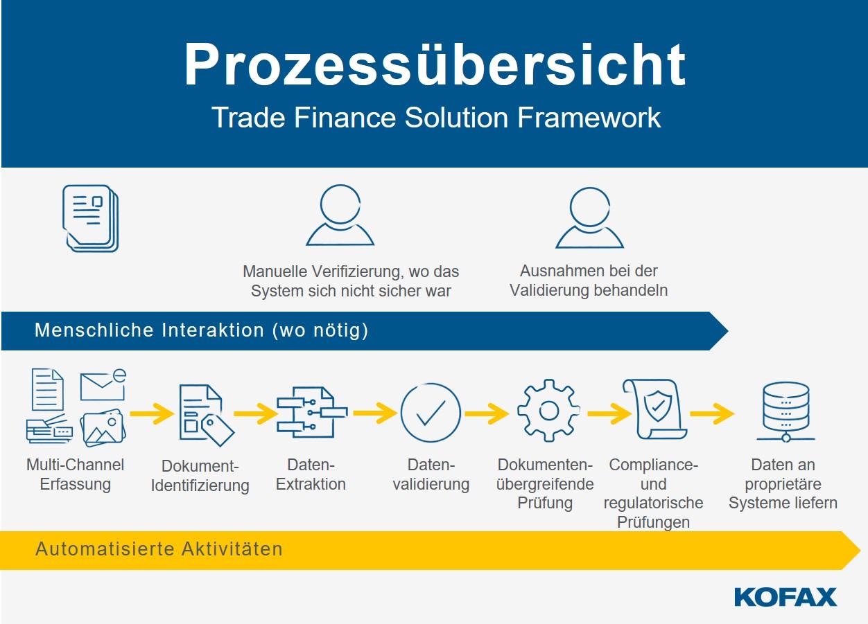Komplexe Datenverarbeitung digital transformiert: Kofax führt neue Lösung für Trade Finance ein