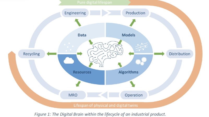 DIGITbrain H2020 Project to support SMEs with Digital Twin Technology