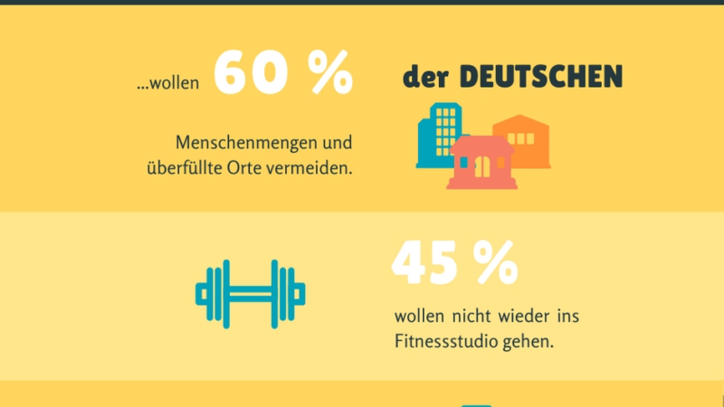 Umfrage: Jeder Zweite will nicht zurück ins Fitnessstudio