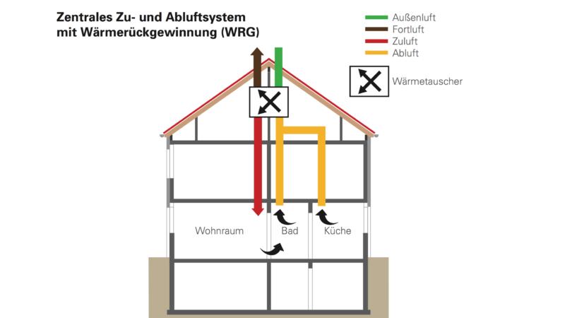 Auch nach der Hausdämmung frische Luft in allen Räumen