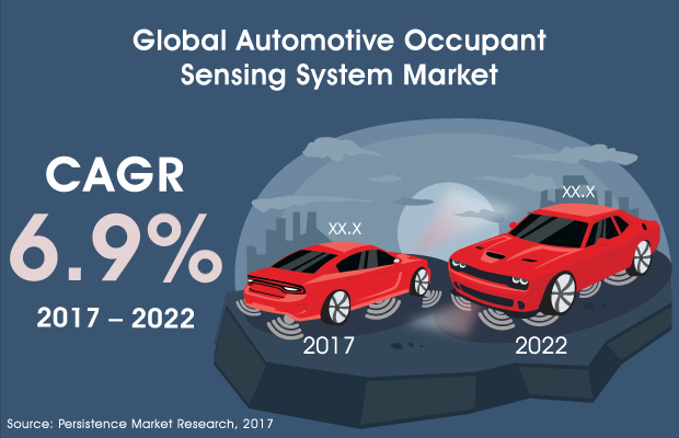 Automotive Occupant Sensing System Market Analysis by Region Analysis and Business Development, By 2022