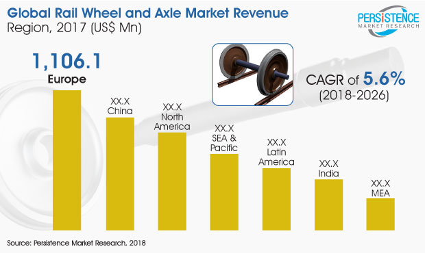 Rail Wheel And Axle Market Business Insights, Trends, Outlook and Key Players by 2026