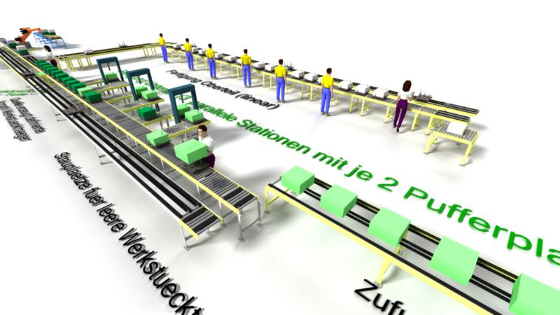 Drehscheibe der Fabrik- und Logistikplanung