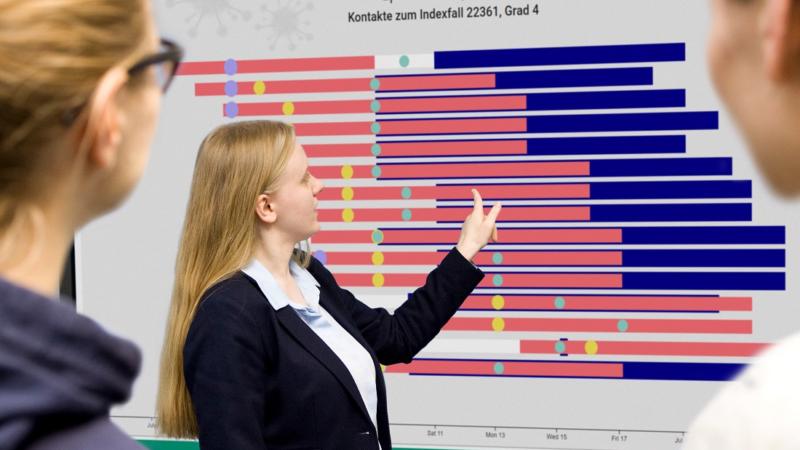 """Fraunhofer-Projekt """"CorASiV"""" unterstützt mit neuer Software die Erfassung von Infektionsketten"""