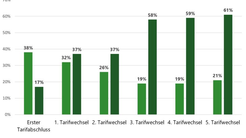 Mehrfachwechsler schließen selten Tarife auf der Versorgerwebseite ab