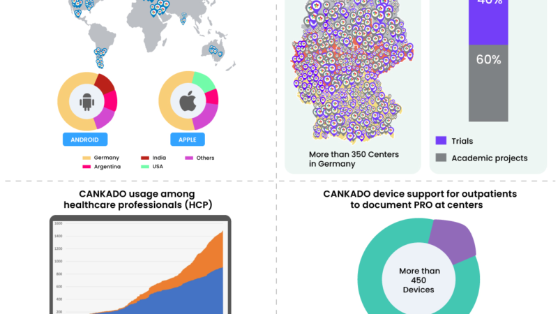 SUBSTANTIAL EXPANSION OF CANKADO's DIGITAL HEALTH SOLUTION
