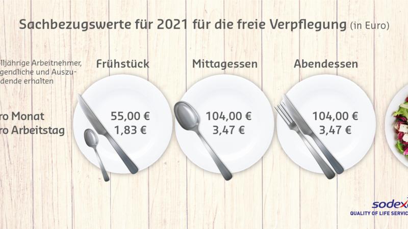 Bundesrat erhöht Sachbezugswerte für Sodexo Restaurantschecks: ab 2021 bis zu 1.445,40 Euro steuerfrei