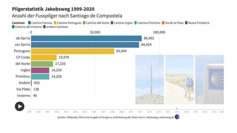 Rückblick: Jakobsweg Pilger Statistik 1970-2020