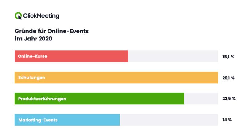 Fast 31 Millionen Anwender nutzten europäische Webinar-Plattform 2020 weltweit / Zahl der Veranstaltungen in der DACH-Region stieg dabei um 527 %