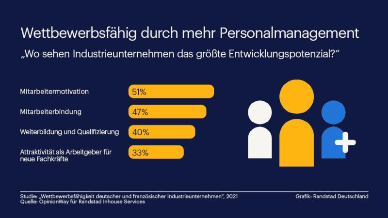 Gutes Personalmanagement steigert Wettbewerbsfähigkeit