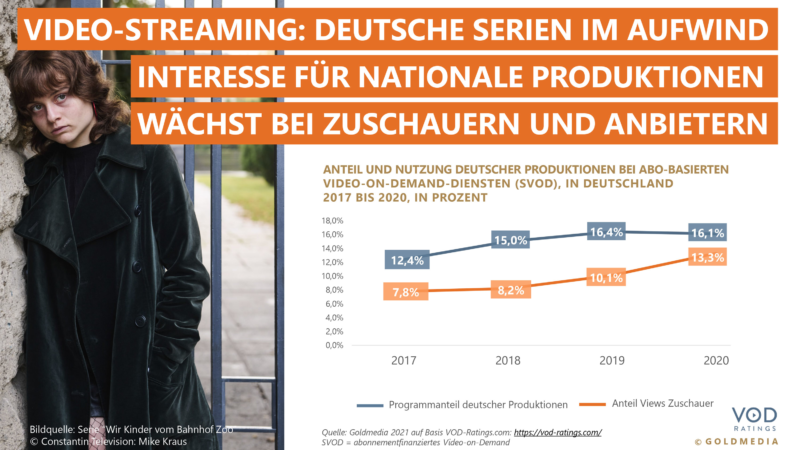 Deutsche Produktionen bei Video-Streamingdiensten im Aufwind