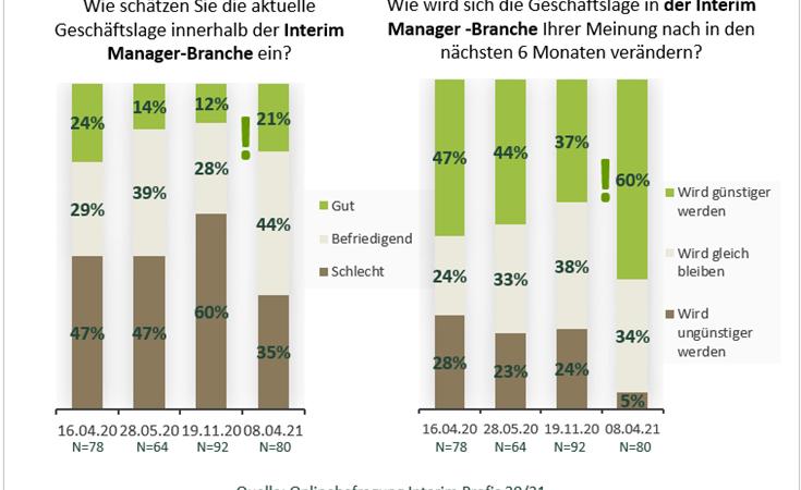 Positivere Stimmung in der Interim Management Branche