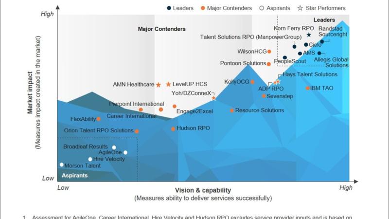 Cielo als Leader in der Everest Group RPO PEAK Matrix 2021 positioniert
