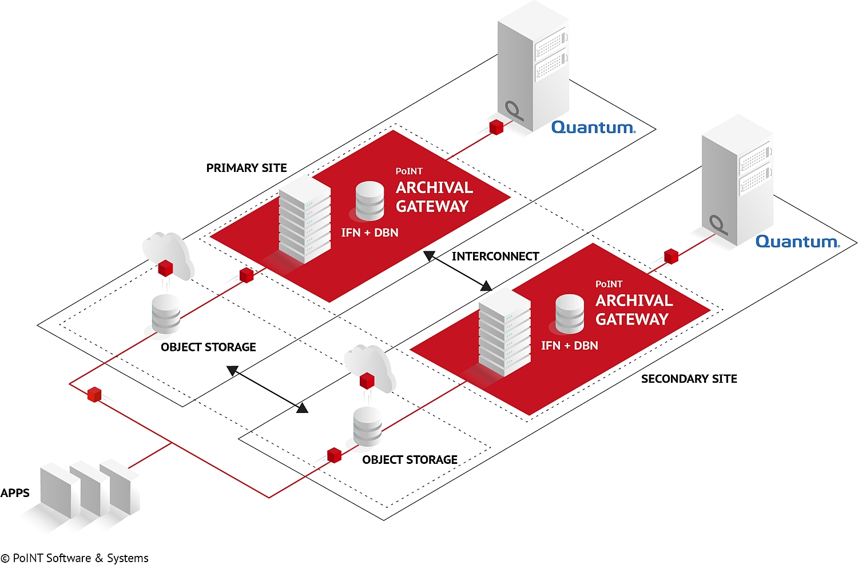PostFinance AG schafft zusätzliche Datensicherheit mit PoINT Archival Gateway