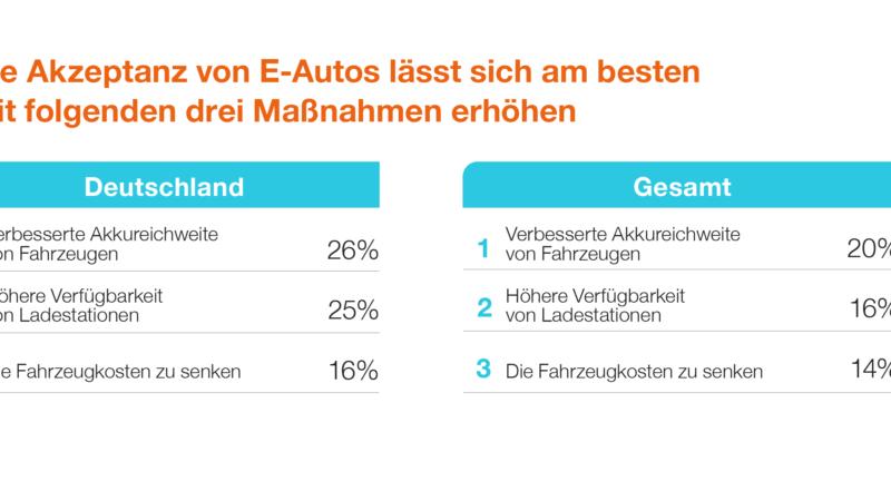 Immer mehr Elektrofahrzeuge: Bessere Verfügbarkeit von Ladepunkten ist Schlüsselfaktor