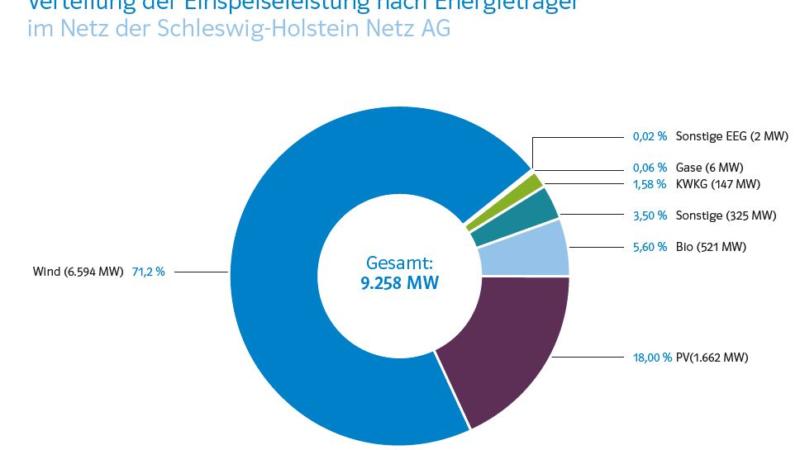 HanseWerk erwartet klaren Ausbau Erneuerbarer Energien