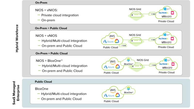 Neue, integrierte Infoblox-Strategie: Verbindung von Hybrid DDI und Security