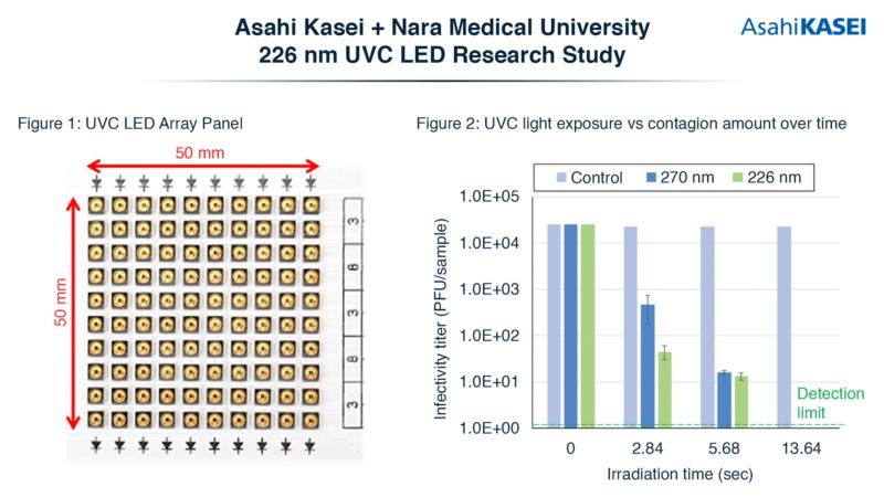 Asahi Kasei and Nara Medical University confirm 226 nm UVC LED efficacy against SARS-CoV-2