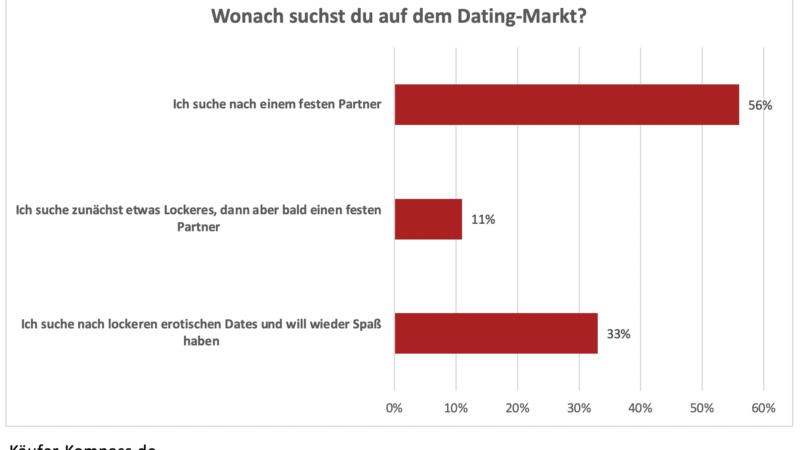 Dating nach Corona: Die Mehrheit der Singles sucht eine feste Beziehung