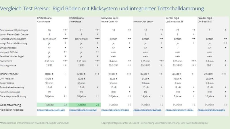 Eigenschaften moderner Rigid-Designböden – Vergleich Test